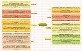 insights mindmaps food and nutritional security in insights food and nutritional security in