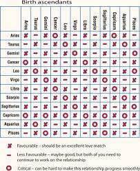 Horoscope Compatibility Chart 2018 63 Explicit Chinese Zodiac Match Chart