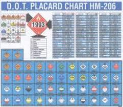 Dot Placard Chart