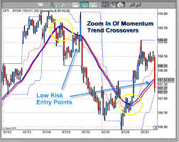 How To Take Advantage Of Price Momentum Must Read Etf