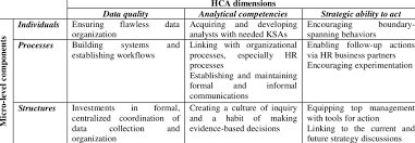 Organizational Ability Hca As An Organizational Capability Components And Dimensions