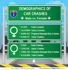on the infograph above we can clearly see that males are responsible for more car crashes than females this does not mean that females are better than