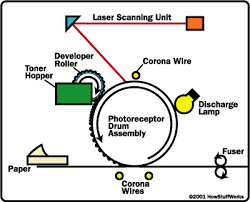 diagram of laser printer meetcolab diagram of laser printer the basic components of a laser printer diagram