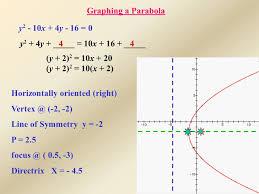 a parabola y 2 10x 4y 16 0 44y 2 4y 10x 16 y 2 2 10x 20 y 2 2 10 x 2 horizontally oriented right vertex