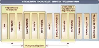 Отчет по практике Система С Предприятие ru Наиболее полную реализацию функциональных возможностей системы программ 1С Предприятие 8 представляет прикладное решение Управление производственным