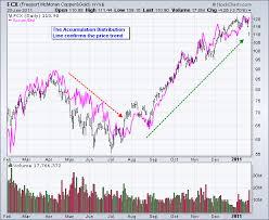 Price Distribution Chart Accumulation Distribution Line Indicator Price Chart