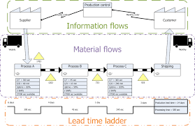 Six Sigma Flow Chart Example Value Stream Mapping Wikipedia