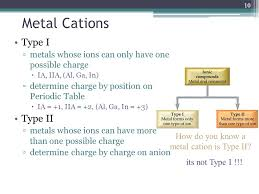 Unit 5 Nomenclature Slides adapted from Nivaldo Tro. - ppt download