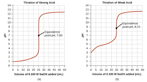 two graphs are shown the first graph on the left is titled titration of