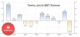 Экономический рост его сущность реферат Темпы роста экономики реферат