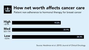 disparities in breast cancer care linked to net worth columbia disparities in breast cancer care linked to net worth