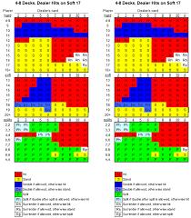 Blackjack Strategy Charts Online Blackjack Canada