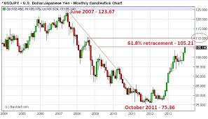 Yen History Chart