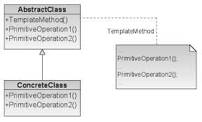 Template Pattern Impressive FileTemplate Method Design Patternpng Wikimedia Commons