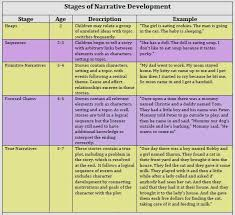 Narrative Development Chart Whats Narrative Language And Whyis It Important