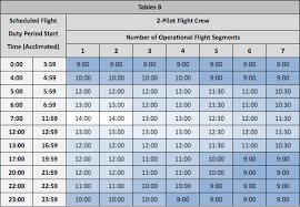 Faa Rest Rules Chart Far Part 117 Trainingboom Trainingboom