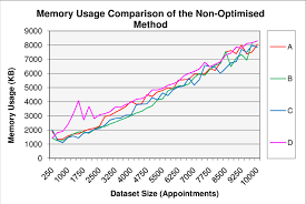 Chart Illustrating The Memory Usage Comparison Between