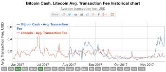 Bitcoin Transaction Fee Chart Bitcoin Cash Litecoin Avg Transaction Fee Historical Chart