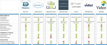 Video Conferencing Comparison Chart Vidyo Provides Cloud Based Video Interop For Free Why Its