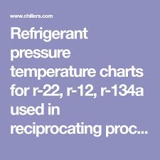 R12 Pressure Chart Refrigerant Pressure Temperature Charts For R 22 R 12 R