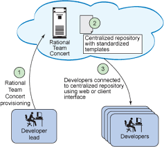 Cloud Computing Examples Advantages And Options Of Private Cloud Computing