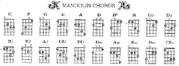 Mandolin Chord Chart Pdf File For Mandolin Chords