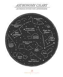 Astronomy Chart Print Sold By Bastard Comics