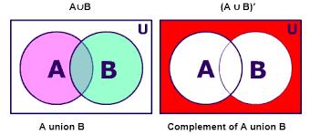 A Union B Complement Venn Diagram A Complement Union B Complement Venn Diagram Magdalene