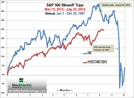 30 Day Stock Market Chart Comparing 1987 With 2013 Indicates Stock Crash Trajectory In