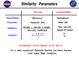 compressibility definition. a graphical table of the viscosity and compressibility similarity parameters .. mach number reynolds definition