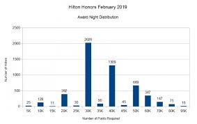 Hilton Honors Master Property List February 2019 5 310