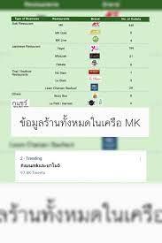แบนmkและยาโยอิ ติดเทรนด์ทวิตเตอร์ ฉุดราคาหุ้น M ร่วง 1.31%