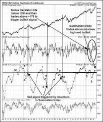 Summation Index Signals Volume Analysis Dothefinancial Blog