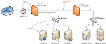 firewall network diagram router server   pngnetwork diagram examples visio photo album diagrams