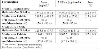 Metformin Max Dose Bnf Fluoxetine 20mg Cap