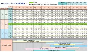 Microscope Magnification Chart Welcome To Sugitoh Co Ltd