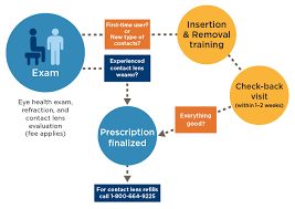 exam process