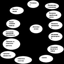 Курсовая работа Анализ движения денежных средств ru Денежные потоки