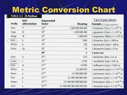 40 Actual Metric System Meter Chart