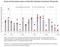 Gdp By Month Chart Gdpnow And Then Seeking Alpha