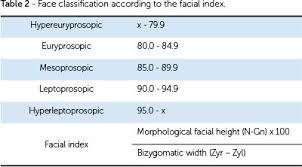Brachycephalic Dolichocephalic And Mesocephalic Is It