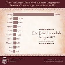 What Was And What Is Native American Languages In The Us
