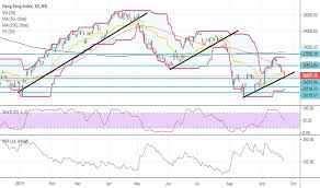 Ideas And Forecasts On Hang Seng Index Hsi Hsi Tradingview