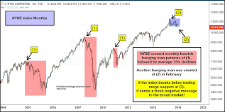 Nyse Charts Free Is The Nyse Composite Signaling Difficult Times Ahead See
