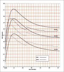 Body Mass Index In Saudi Arabian Children And Adolescents A