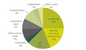 Tax Revenues Where Does The Money Come From And What Are