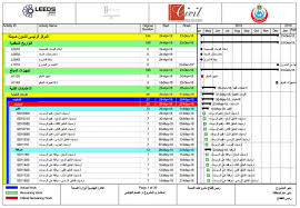 Gantt Chart Resource Allocation Create Primavera P6 Schedule Gantt Chart Resource Allocation And S Curves