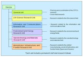 Science Related Chart Research On Science And Technology Trends