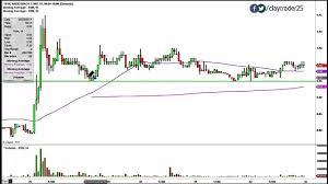 Radioshack Corp Rsh Stock Chart Technical Analysis For 10 03 14