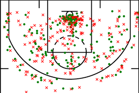 Basketball Shot Chart Advanced Field Goal Percentage Analysis For Basketball